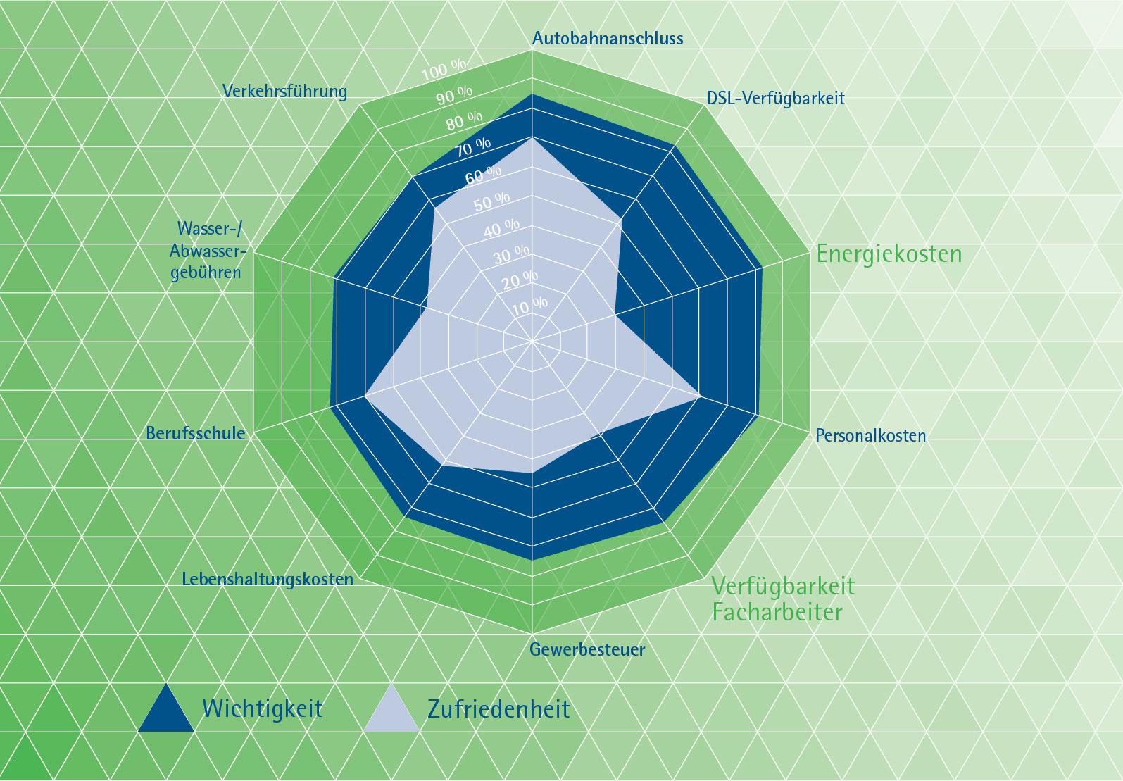 Ergebnis der Standortanalyse der IHK Südthüringen 2012 zu einer Umfrage über die Zufriedenheit in der Industrie- und Wirtschaftsregion